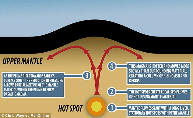 An underwater 'fountain' of magma has been found beneath Yellowstone supervolcano, heightening fears that a major eruption is on the way. This image shows how so-called 'magma plumes' for under the Earth's crust